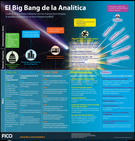 El Big Bang de la Analítica