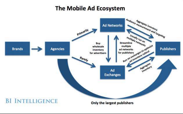 ¿Cómo funciona el ecosistema de la publicidad móvil?