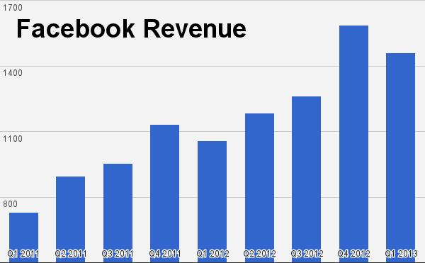 Los números que hay detrás de Facebook