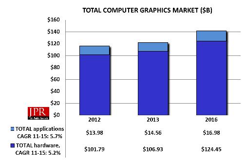 computer graphics market