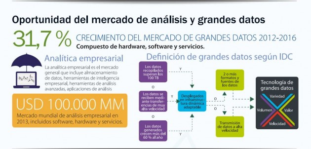 IDC: las soluciones analíticas y de big data de SAP, las más rentable para sus partners