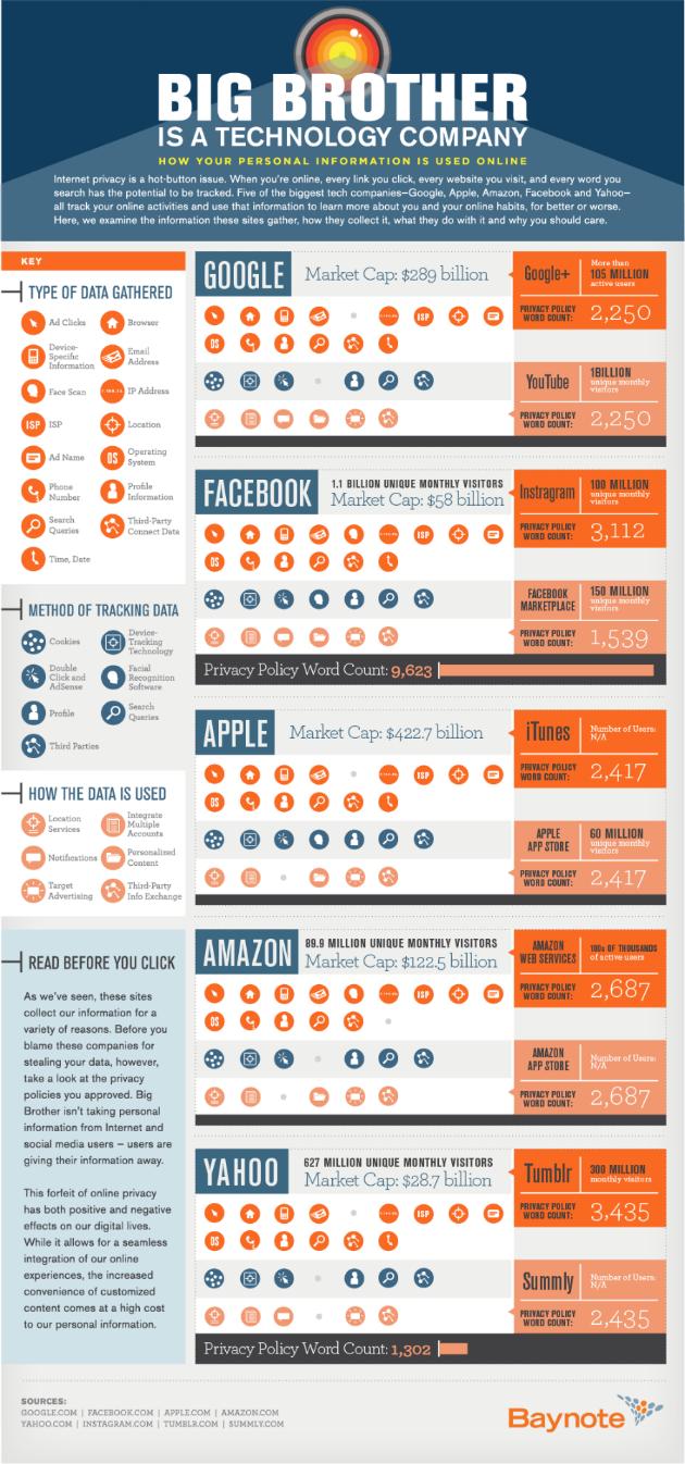 infografía recogida de datos de las grandes empresas de Internet