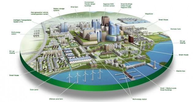 Normas ciudad inteligente