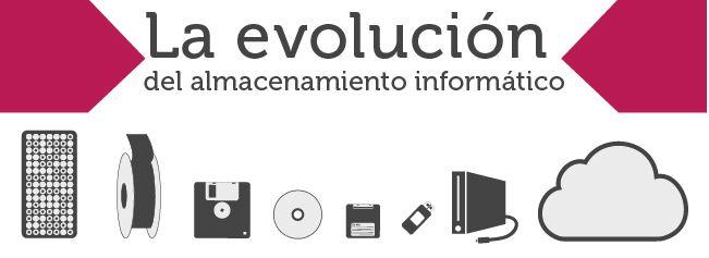 evolucion del almacenamiento informatico