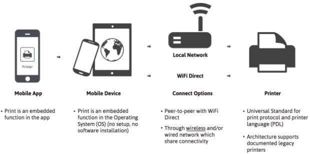 Xerox se une a Mopria Alliance para impulsar y simplificar la impresión móvil
