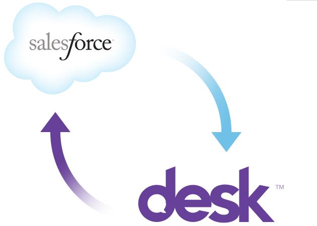 Salesforce presenta resultados con casi 1.000 millones en ingresos