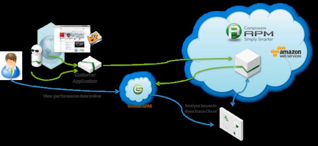 Compuware APM permite gestionar simultáneamente el rendimiento de las aplicaciones