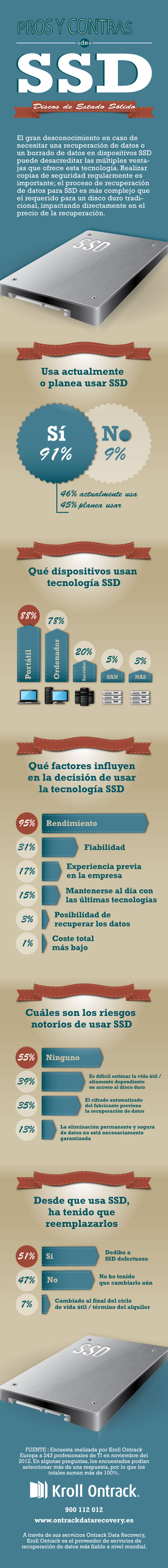 Infographic-SSD-ES