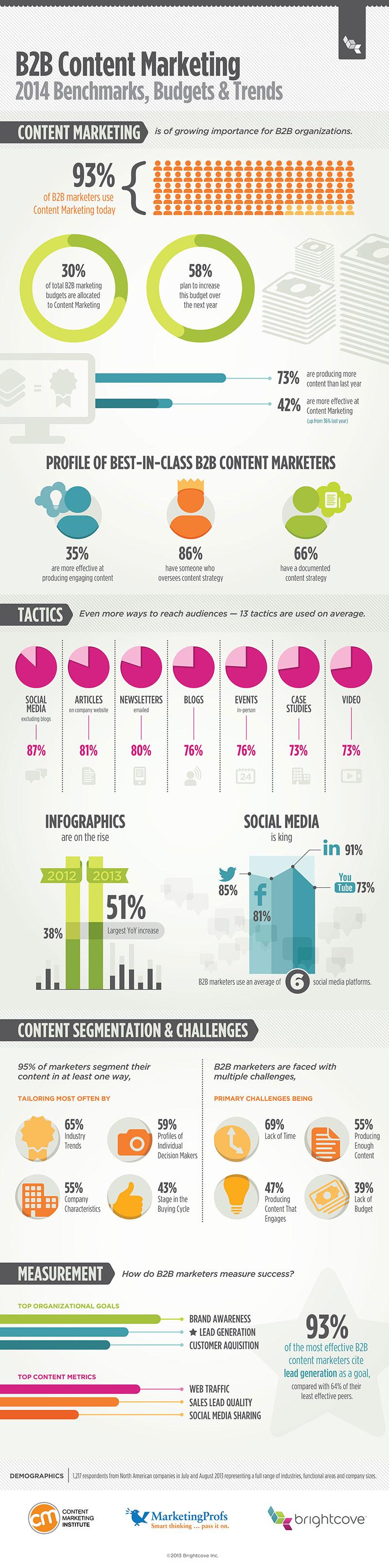 b2b-cmi-infographic-800