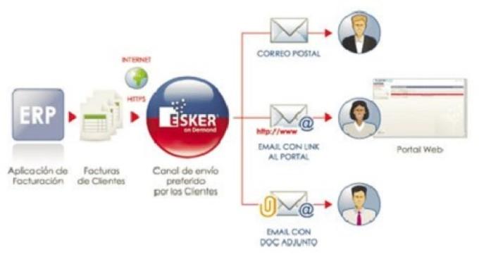 Esker refuerza en España su apuesta por los sectores emergentes y por las soluciones cloud