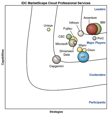 ibm_news_room_-_2013-09-12_ibm_named_as_a_leader_in_idc_marketscape_on_worldwide_cloud_professional_services_vendor_assessment_-_united_states