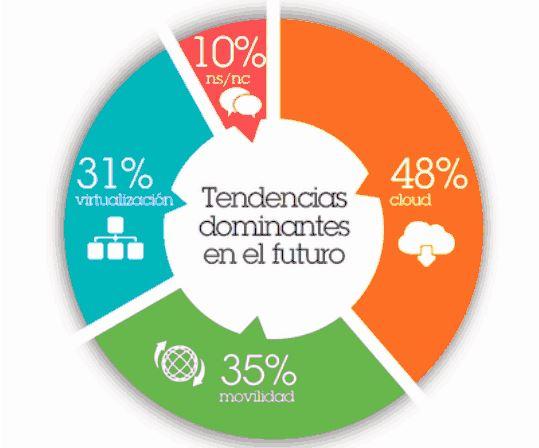 El cloud y la movilidad son dos herramientas vitales en las empresas del País Vasco