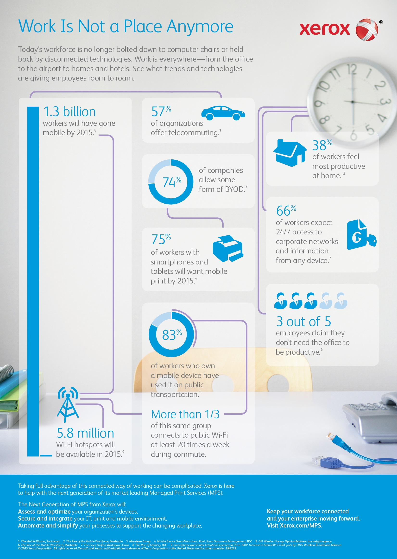 Connected Workplace Infographic_Xerox_noviembre 2013