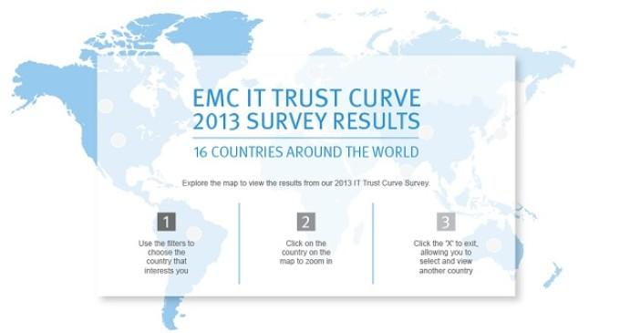 Según EMC, China lidera la implantación de tecnologías de seguridad y protección de datos