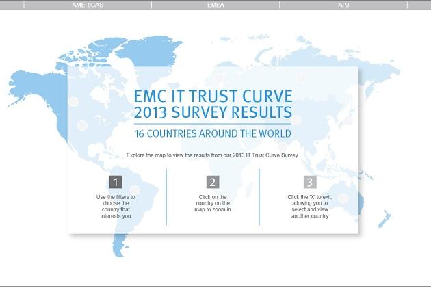 Estudio EMC