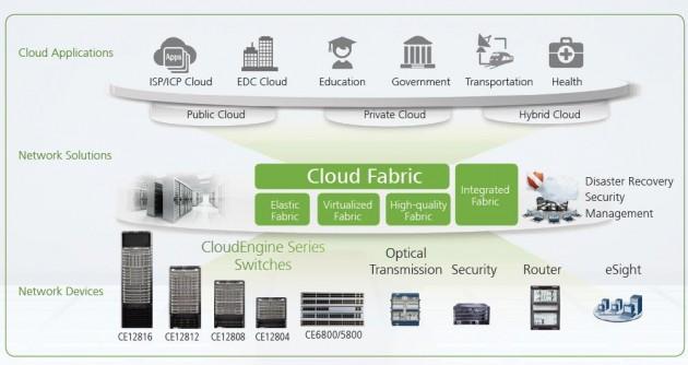Open Cloud Fabric and Ecosystem, la nueva estrategia para data centers de Huawei