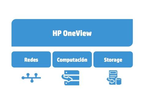 HP OneView, plataforma de gestión para la Infraestructura Convergente de HP