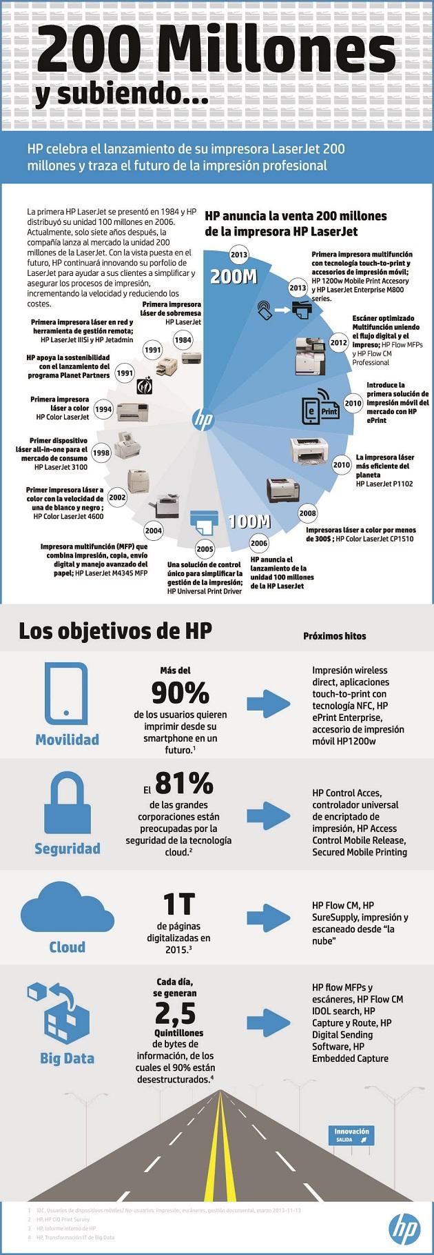Infografía HP