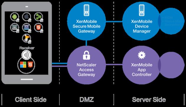 El nuevo Citrix XenMobile simplifica los procesos manuales para usuarios móviles