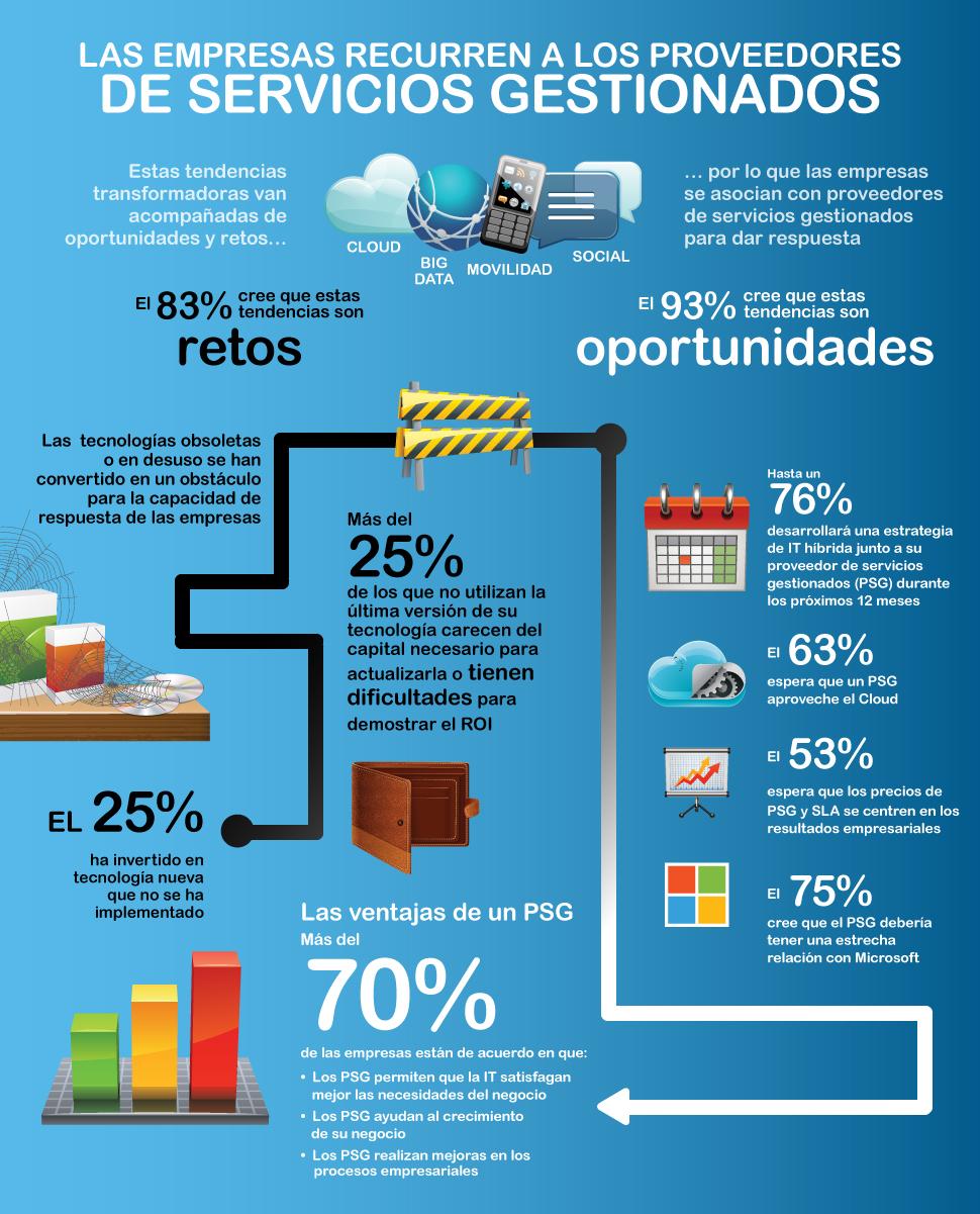 Aumenta la demanda de proveedores de servicios gestionados