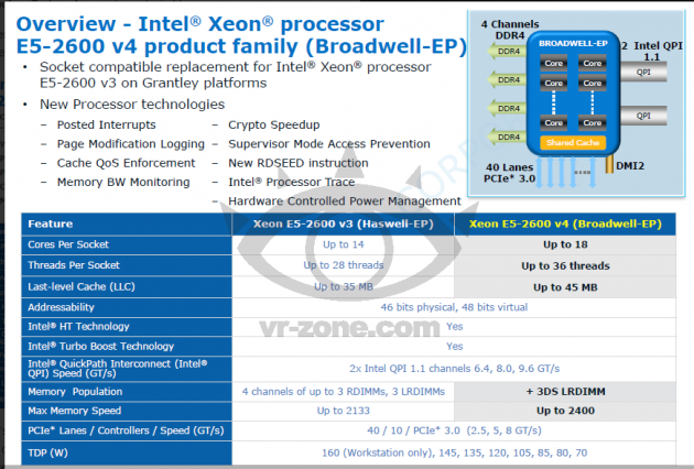 Intel Broadwell EP Xeon E5 v4  Focus on more cores and reliability