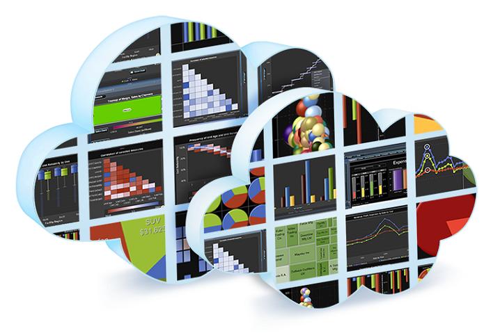 SAS Visual Analytics en Cloud