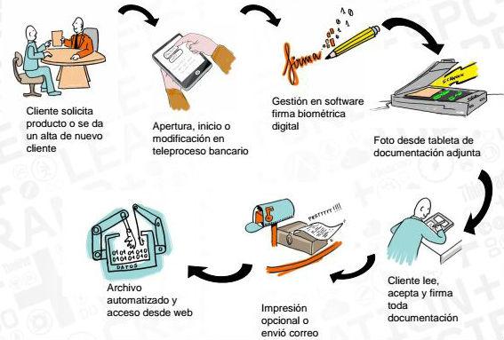 firma biometrica