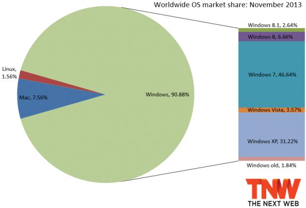 Windows 7 crece más rápido que Windows 8