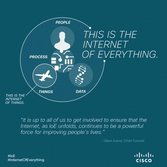 internet of everthing