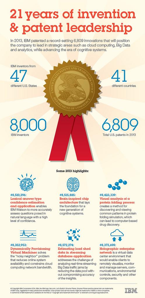 patentes ibm