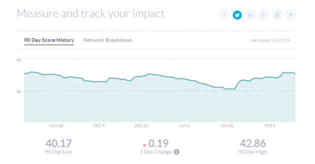 Klout   The Standard for Influence
