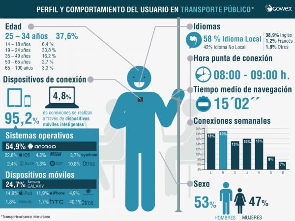 grafica_transportepublico