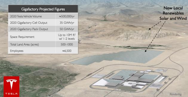 Tesla invertirá 2.000 millones de dólares para construir una fábrica de baterías