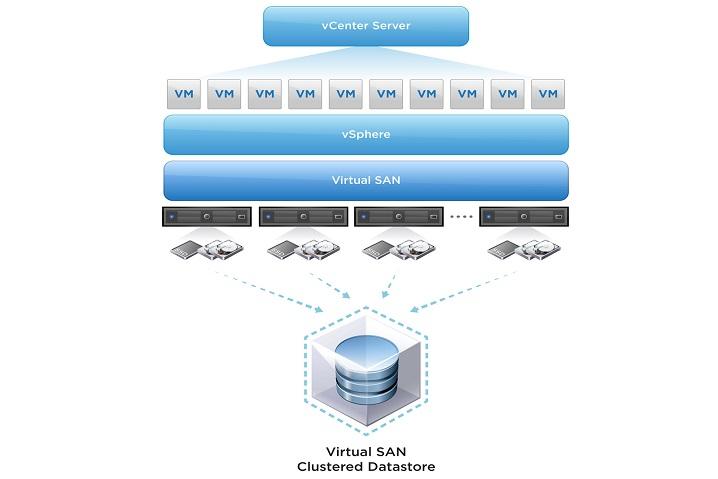VMware SAN