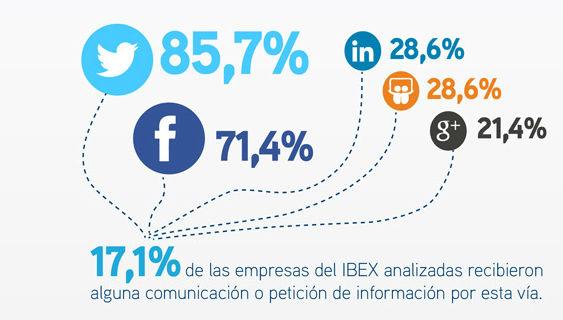 redes sociales ibex