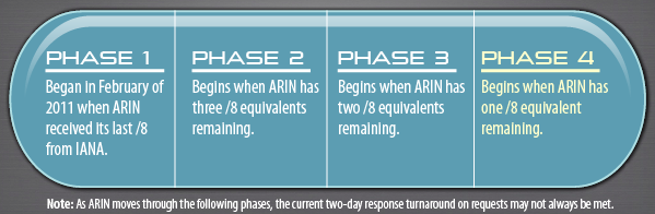 ARIN IPv4 Countdown Plan