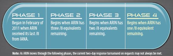 ARIN IPv4 Countdown Plan