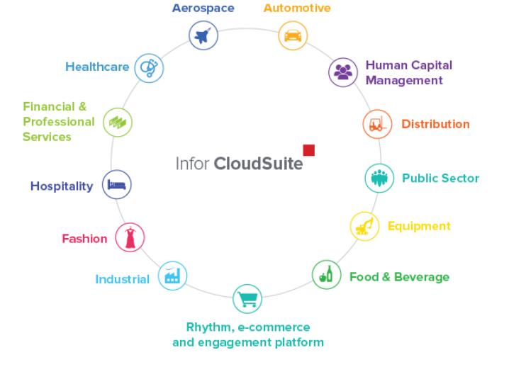 Infor CloudSuite – cloud deployment platform
