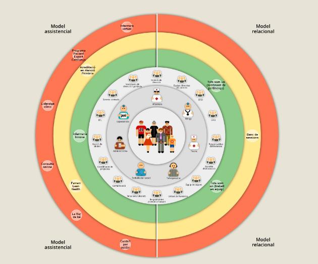 Fujitsu desarrolla el nuevo modelo de gestión de pacientes crónicos de PAMEM