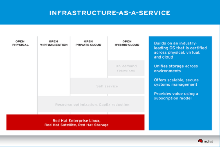 Red Hat Certified Cloud Provider