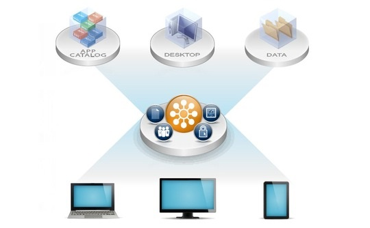 VMware Horizon 6,