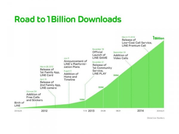 LINE Celebrates Third Anniversary. LINE and Family Apps Top One Billion Total Downloads Worldwide