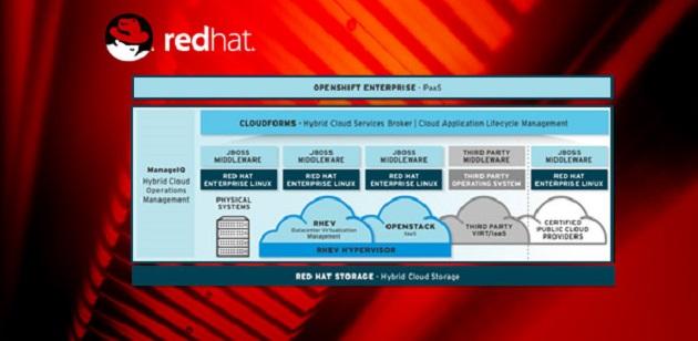 Red Hat lanza la primera versión open source de ManageIQ Sofware con la colaboración de BBVA