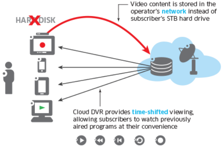 cloud-dvr-diagram-principle