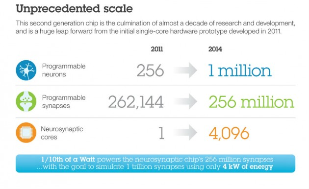 IBM SyNAPSE Infographic parte 1