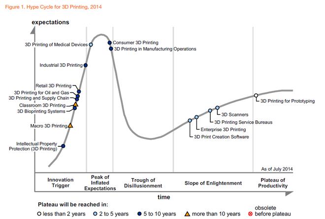 Los analistas predicen que la impresión 3D se consolidará en una década
