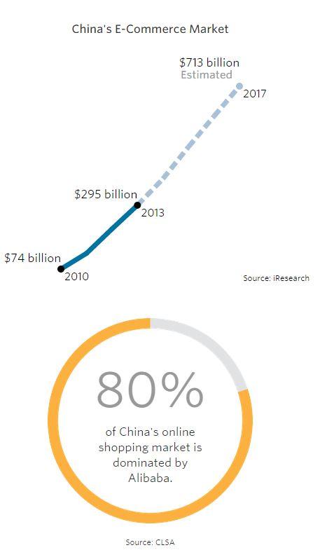 china ecommerce market