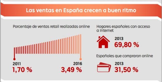 infografia comercio electronico