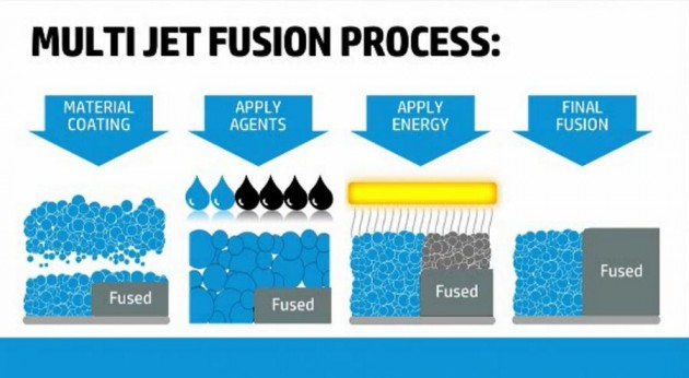 2014-10-29-1446-hp-multi-jet-fusion-1