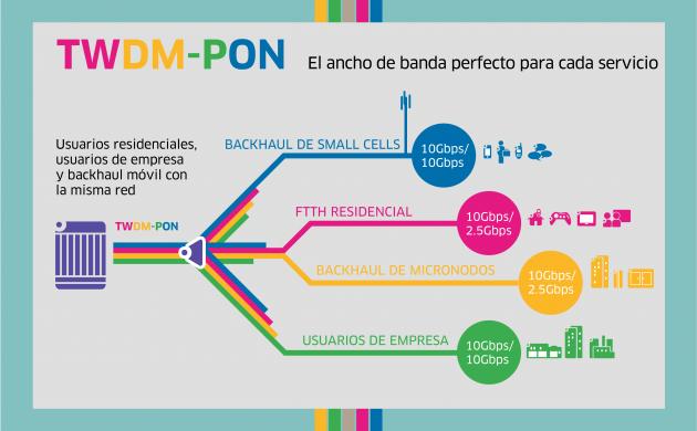 TWDM_PON_infografia_ES-01